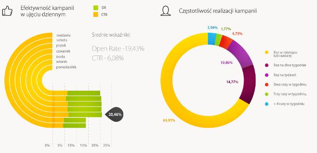 open rate CTR - infografika