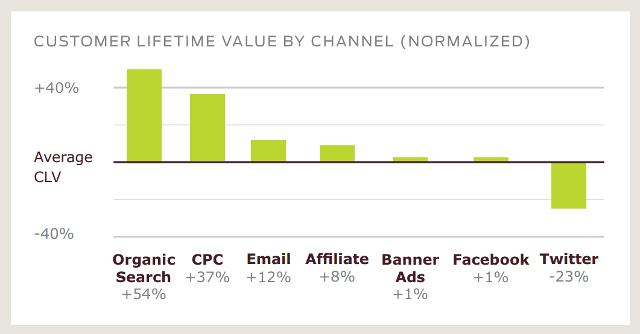 reklama internetowa -customer lifetime value