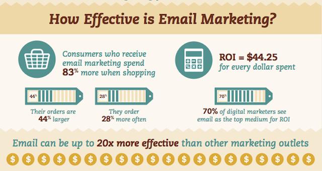Skuteczność e-mail marketingu