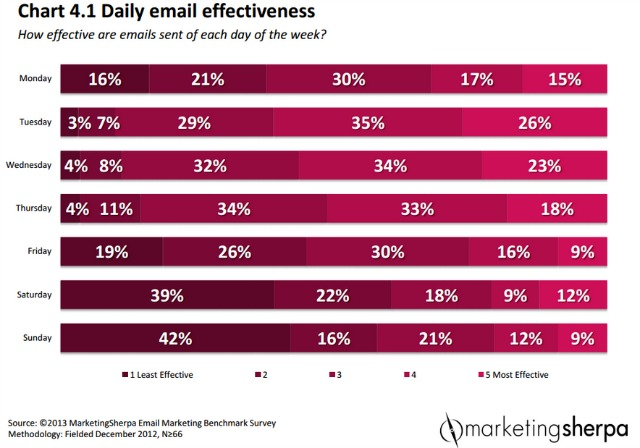 email_effectiveness