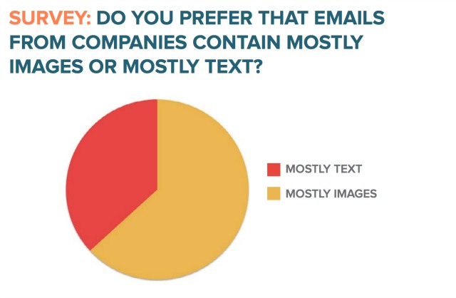 graphic VS text email