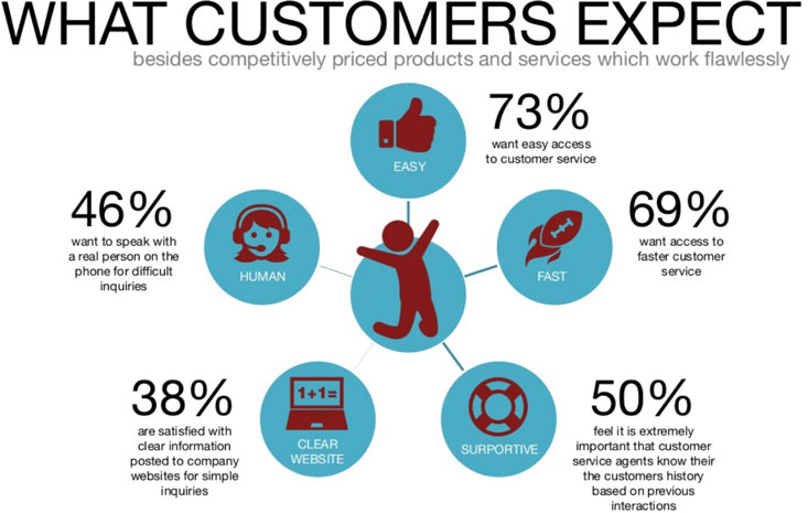 customer-service-expectations