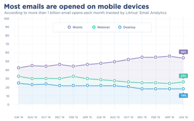 emailmonday mobile email statistics