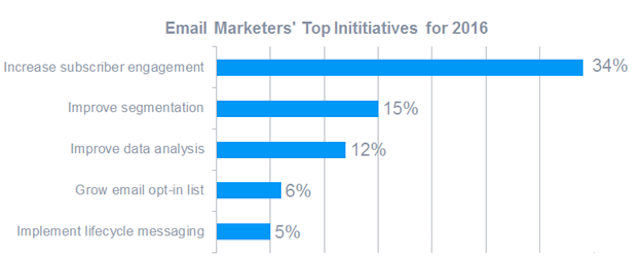 email-marketing-priorities-2016
